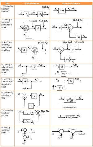Block Diagram Algebra in control system  MyClassBook