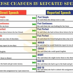 Direct Indirect Worksheet Grade 3 Grammar   Printable Worksheets and  Activities for Teachers [ 3200 x 3800 Pixel ]