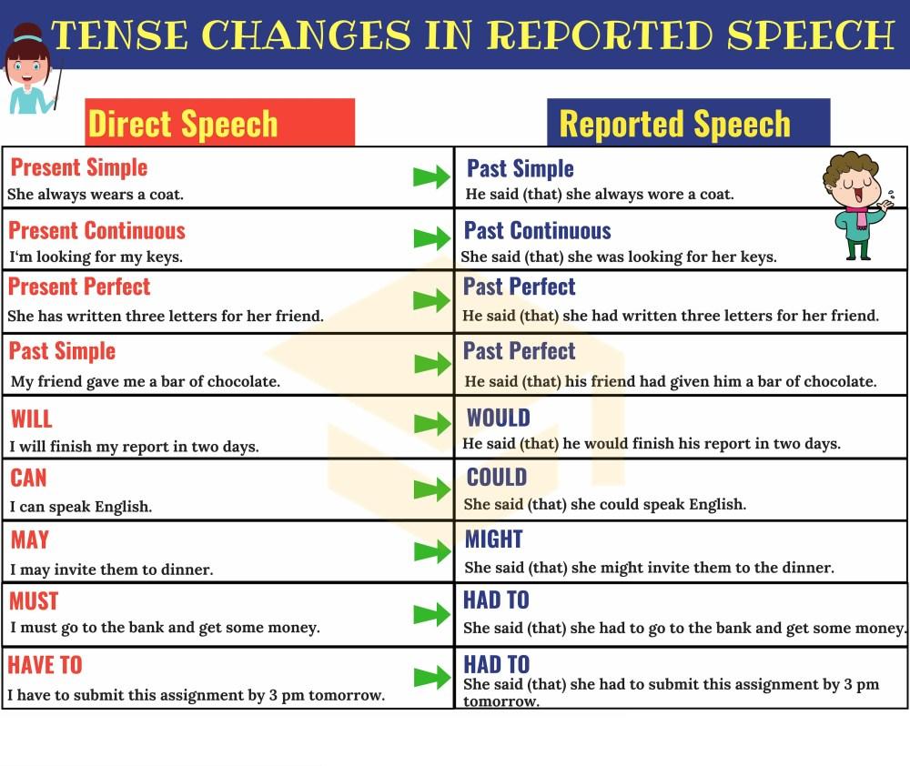 medium resolution of Direct Indirect Worksheet Grade 3 Grammar   Printable Worksheets and  Activities for Teachers