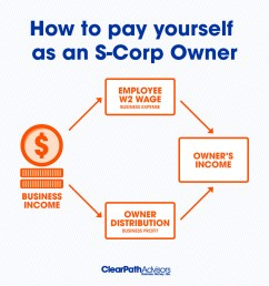 how to pay yourself as an s corp owner [ 1000 x 1000 Pixel ]