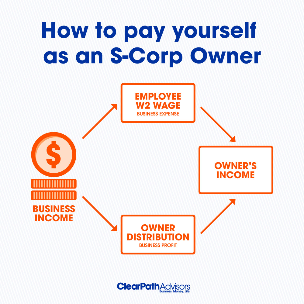 hight resolution of how to pay yourself as an s corp owner