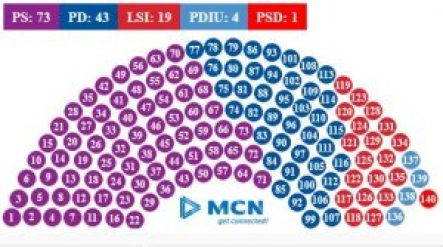 Projection of the composition of Parliament (Ora News)