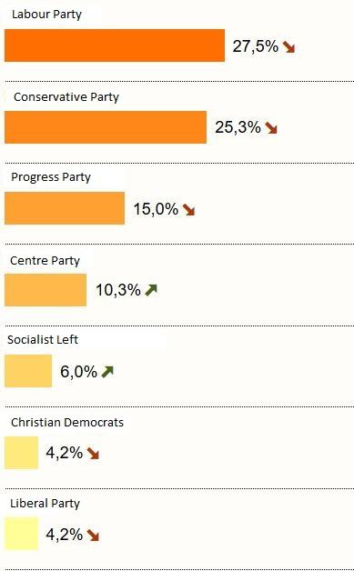 Norway Valgresultat exit polls