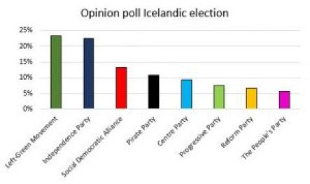 Graph with opinion poll data