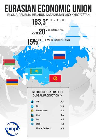 How powerful the Eurasian Economic Union is