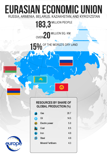 How powerful the Eurasian Economic Union is