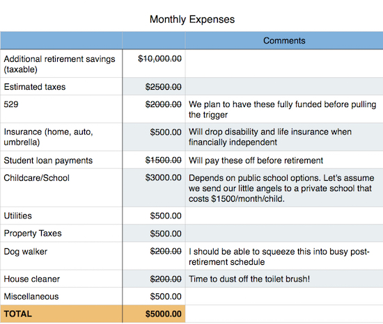 Fixed Monthly expenses post retirement