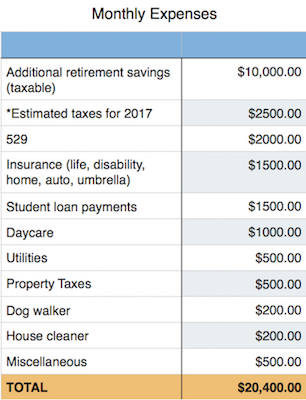 Fixed Monthly expenses pre retirement