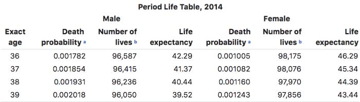 periodic life table SSA