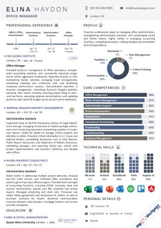 Infographic CV (MCDI0010)