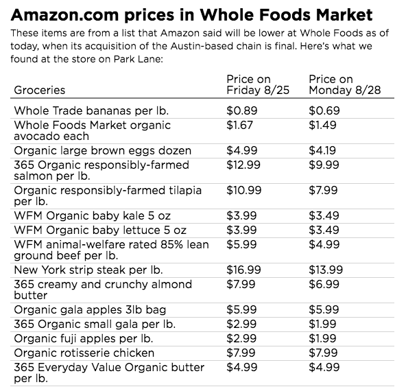 Whole Foods Market Current Price
