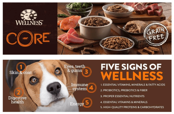 Wellness Core Dog Food Coupons