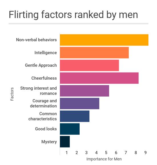 flirting factors ranked by men