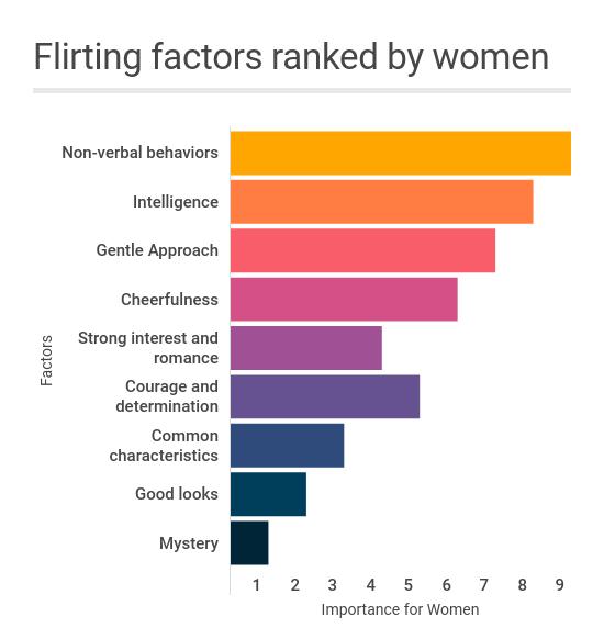 flirting factors ranked by women
