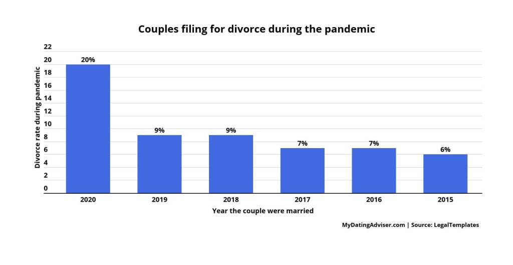divorce rates during the pandemic