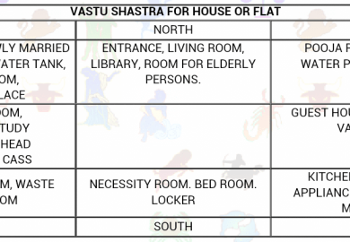 Vastu For Better Home And Personal Life My Decorative