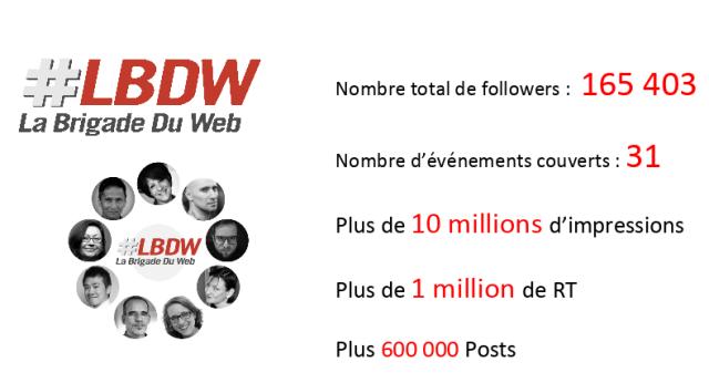 Compteur des followers de La Brigade Du Web