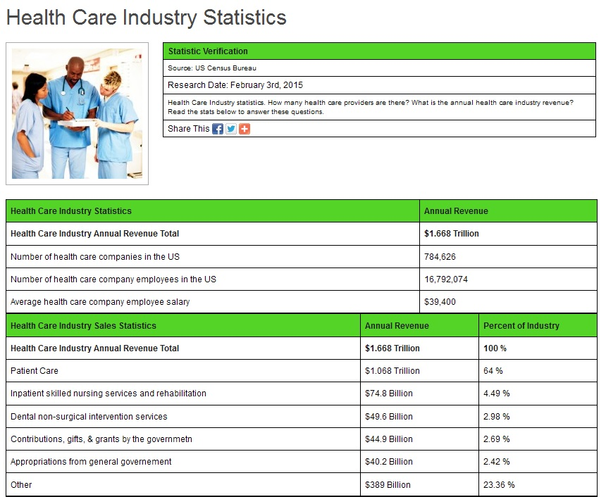 healthcare industry 2015 income