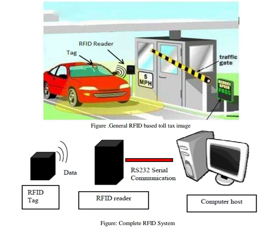 Automated Toll Tax Collection using RF Technology