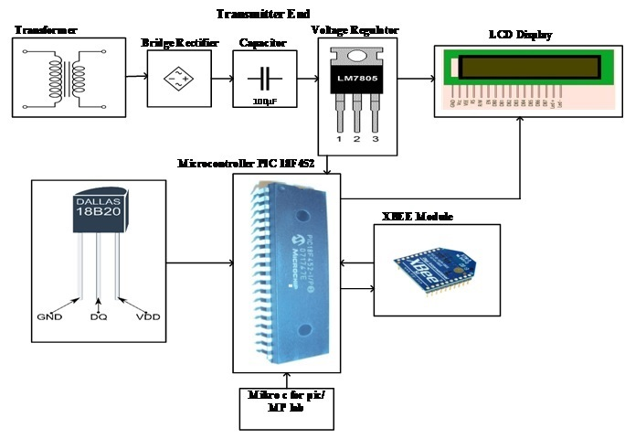 X-Bee Based Wireless Temperature Monitoring & Control