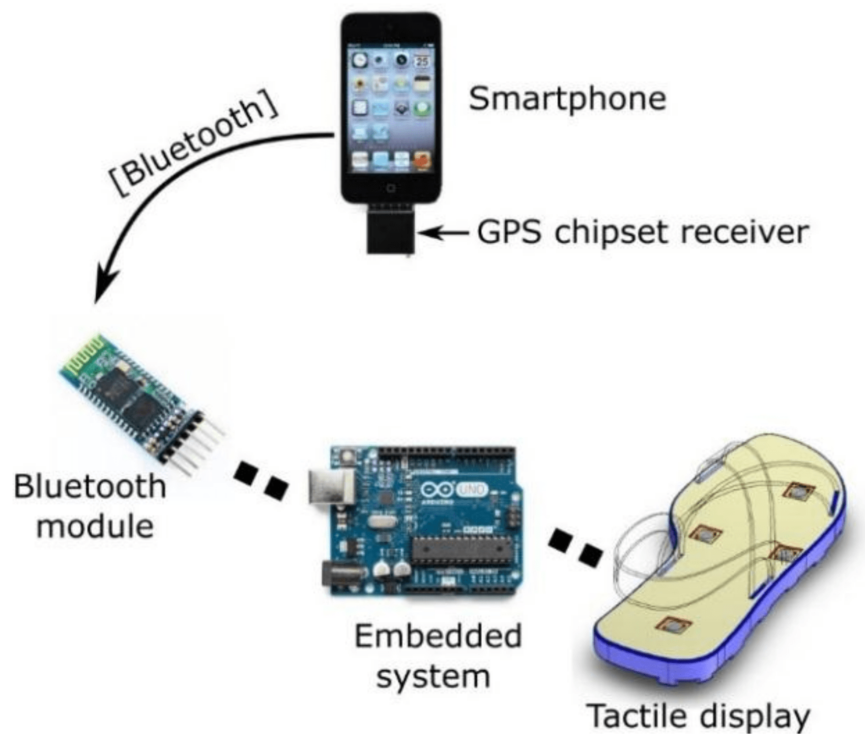 Guiding System for Blind Person based on GPS