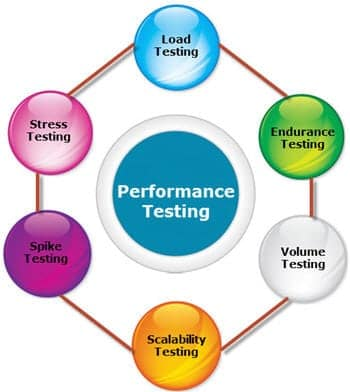 Speed Testing Systems