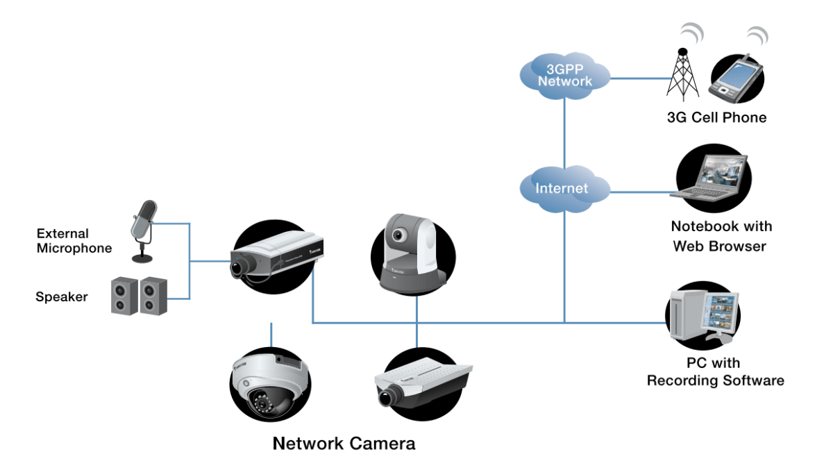 Network Cameras Introduction and Types