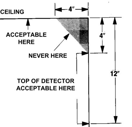 Smoke Detectors installation