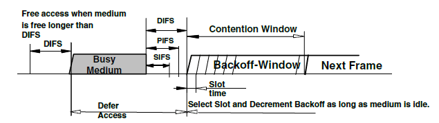 MEDIUM ACCESS CONTROL LAYER
