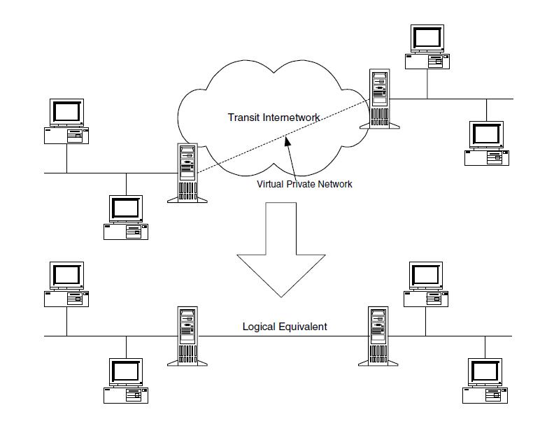 virtual area network