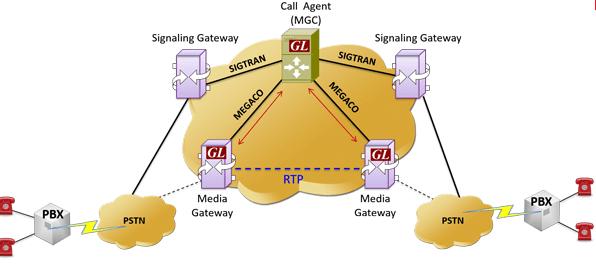 media gateway protocol