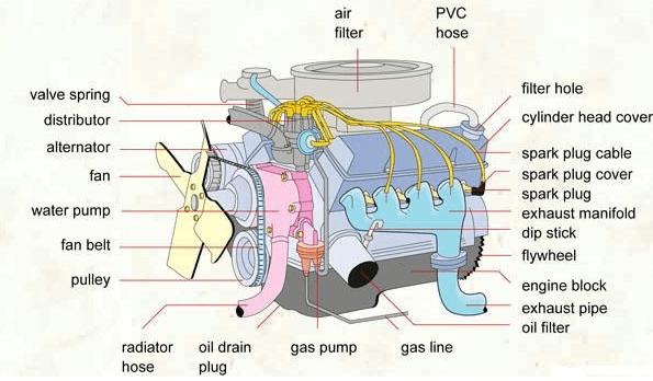 car engine components