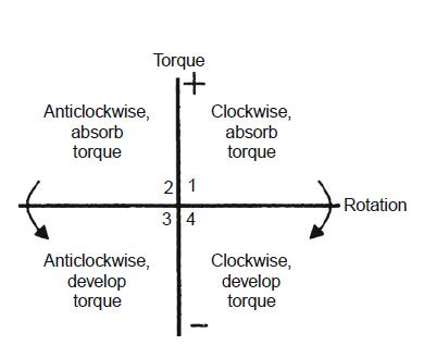 measurement of rotational speed