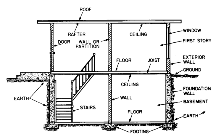 MAJOR BUILDING SYSTEMS
