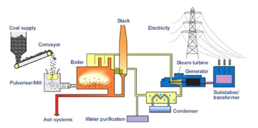 types of power generation