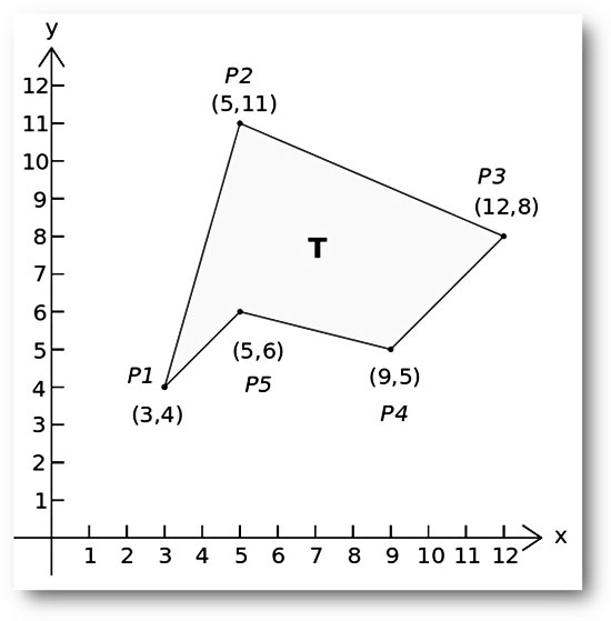 Calculating The Area Of A Simple Polygon Using The