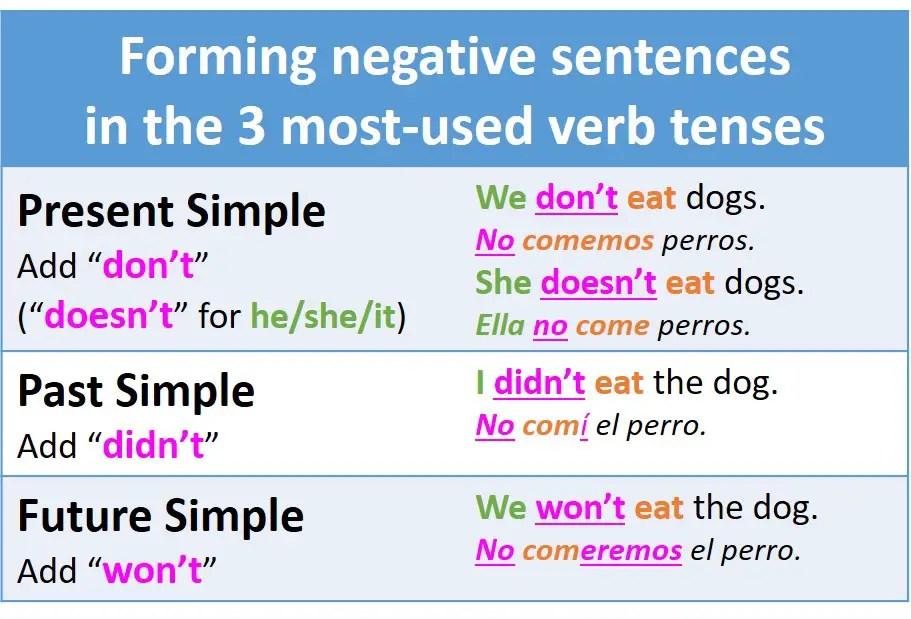 Como formar oraciones negativas en los tiempos simples