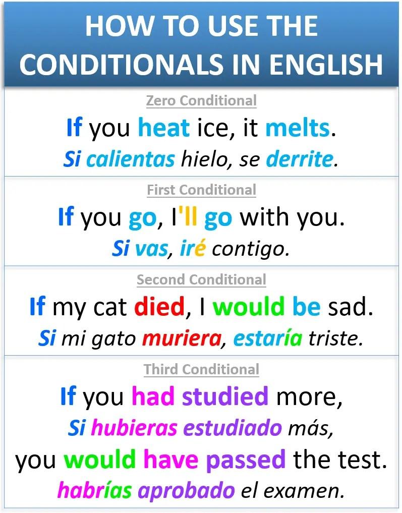 Cómo formar los condicionales en inglés