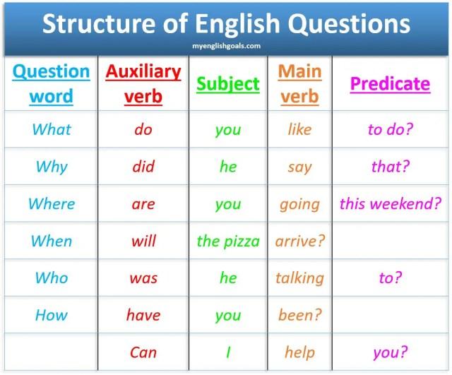 Cómo preguntar en inglés