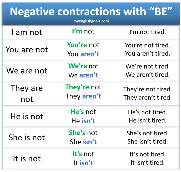 "Negative contractions with the verb ""be"""