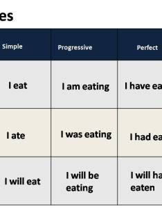 By examining the verbs forms that compose predicate you can find out tense  re using also verb tenses myenglishspot rh wordpress