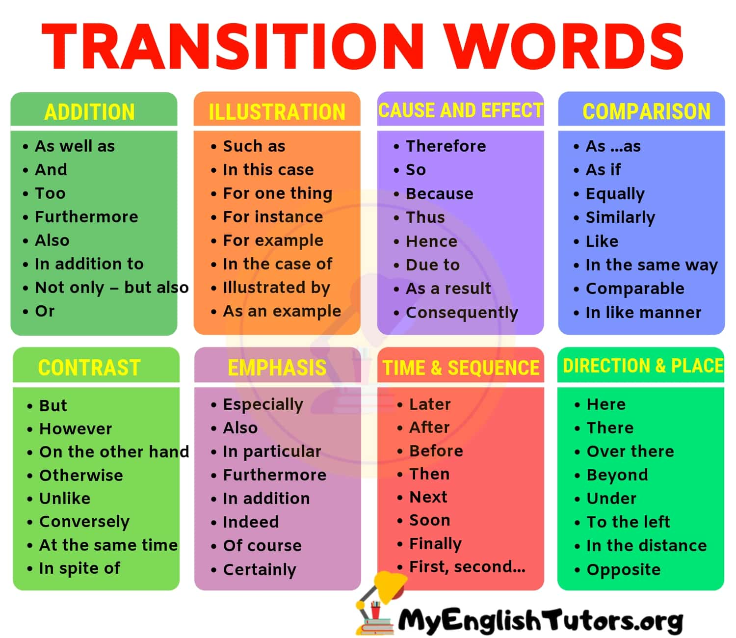 List Of Transition Words And Phrases In English