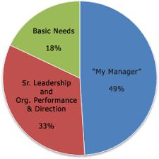 Disengagement Chart