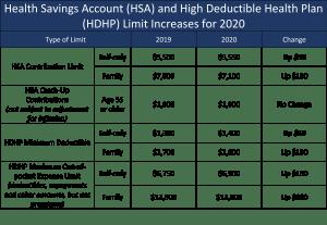 HSA limits