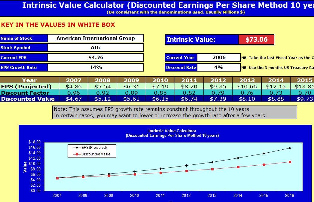 Intrinsic Value Calculator  Instrinsic Value