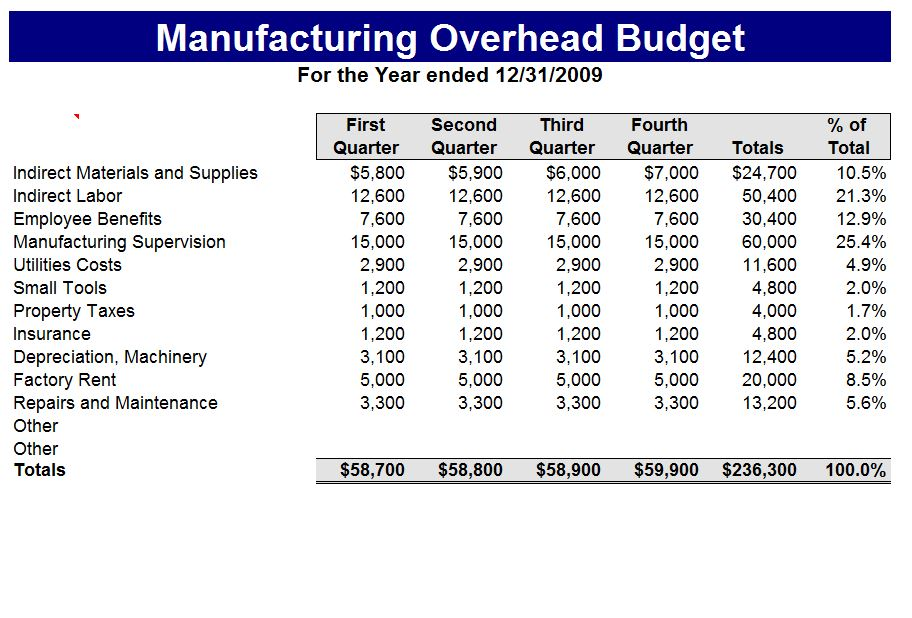 Manufacturing Budget Template Manufacturing Budget