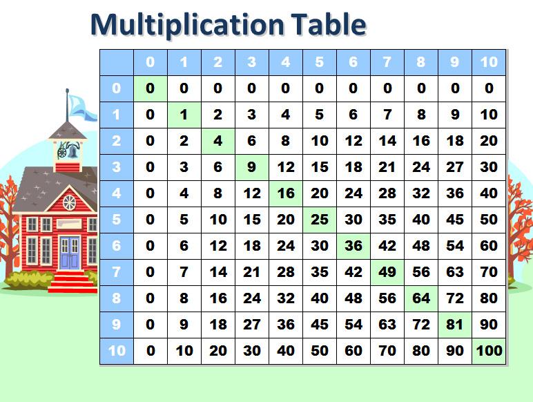 Math Multiplication Table Template