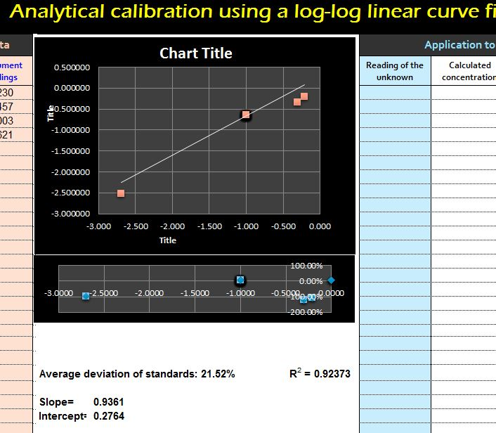 Log Log Calibration Linear Curve My Excel Templates