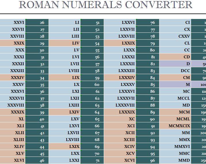 Roman Numerals Converter  My Excel Templates
