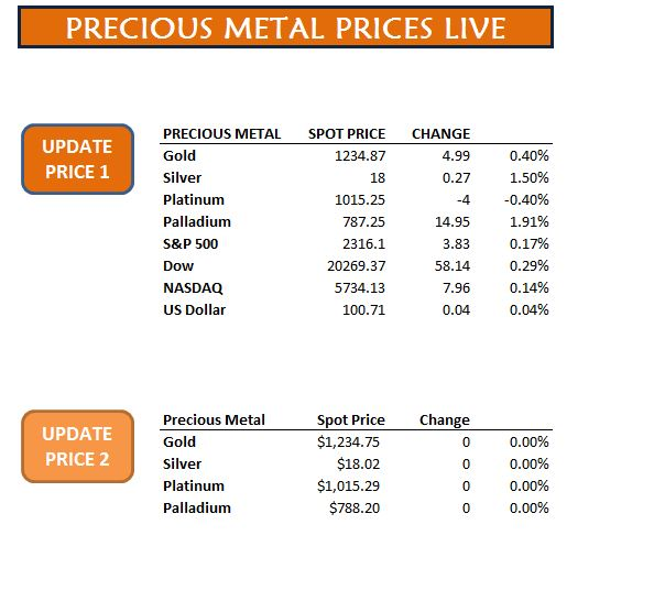 Precious Metal Prices Live Update Precious Metal Prices